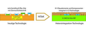 Vergleich konventioneller Aufbautechnik mit Heterointegration (Abb.: FBH/HiTek)