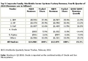 Auszug aus dem Bericht über die Entwicklung des Server-Markts im 4. Quartal 2010 von IDC im Februar 2011; Quelle IDC