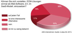 Die überwiegende Mehrheit der befragten Unternehmen äußert sich eher verhalten zum Thema ECM als Software as a Service (SaaS).