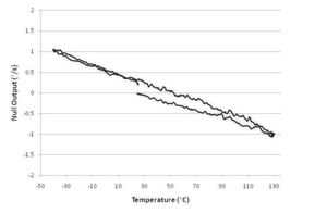 Bild 1: Ein unkompensierter ADXRS453-Nullpunktausgang, während Temperaturen von -45 bis 130°C durchlaufen werden