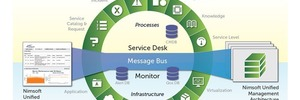 Nimsoft Unified Manager vereint IT-Monitoring mit Service Management