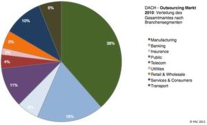 So verteilt sich laut pac outsourcing auf die verschiedenen branchen