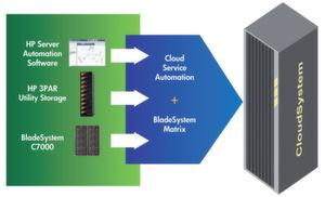 Verschiedene Lösungen und Services von HP erleichtern es Unternehmen, ihre IT-Infrastruktur zu einem Cloud-System umzugestalten. Bild: HP