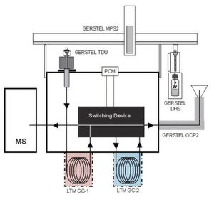 Abb. 1: Flussdiagramm eines DHS-1D/2D GC-O/MS-Systems. (Bild: Gerstel)