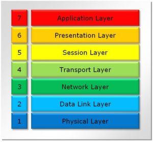 Latenzzeiten entstehen in modernen Kommunikationsnetzen auf verschiedenen Ebenen des OSI-Referenzmodells.