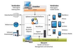 SAP-Anbindung an mobile Geräte und Systeme: Das Architekturdiagramm der Sybase Unwired Platform.