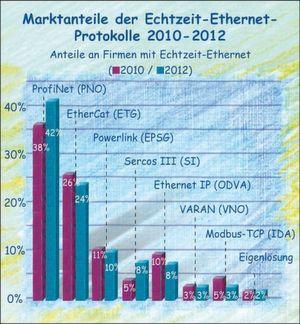 """Marktanteile der Echtzeit-Ethernet-Systeme der Maschinenbauer in Deutschland <em id=""""ForP_226343F9-F1EB-AEC2-02C23784013167E2"""">Bild: Quest TechnoMarketing</em>"""
