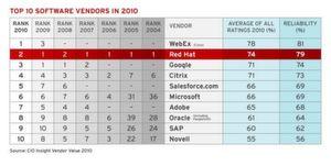 Laut IDC gehörte Red Hat im vergangenen Jahr zu den zehn Top-Software-Lieferanten, Bild IDC/Red Hat