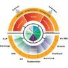 Mit CSM Stamm- und CAD-Daten im Unternehmen optimieren