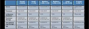 Preise und Konfigurationen für SAP HANA durchgesickert