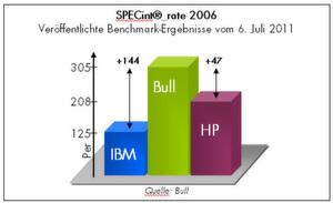 Benchmark für x86-Systeme: Bullion im Vergleich zur IBM- und HP-Rechnern; Bild: Bull