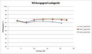 Gemessene Wirkungsgradkennlinie des gesamten Ladegeräts mit einem maximalen Wirkungsgrad von über 97 % bei einer Leistung von 17 kW und einer Batteriespannung von 500 V (Bild: Fraunhofer ISE)