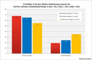 Due Deutschen erwarten einen Geldsegen, die Briten hoffen darauf; Bild: IT Job Board