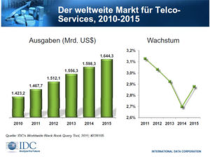 Bis 2014 soll die jährliche Wachstumsrate abflachen.