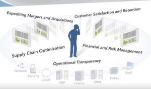 Business Intelligence aus ganzheitlicher Betrachtung vereint verschiedenste Bereiche und Szenarien.