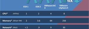 Nach heftigen Protesten bessert VMware bei vSphere-5-Lizenzen nach