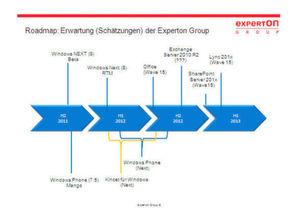 Beispiel-Roadmap zu Windows-Betriebssystemen, Bild: Experton Group