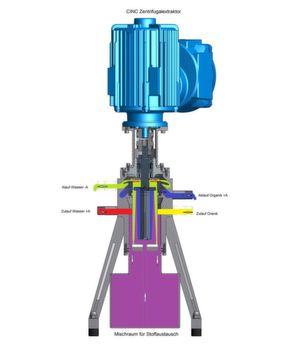 Über die zwei Zuläufe (rot und gelb) werden eine wässerige Phase mit dem Wertstoff und eine organische Aufnehmerphase dem Mischbereich (violett) der Zentrifuge zugeführt. Die getrennten Flüssigkeiten unterschiedlicher Dichte (grün und blau) werden separat abgeleitet. (Bild: CINC)