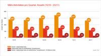 Konsolidierung verliert an Dynamik, China dominiert M&A-Geschäft
