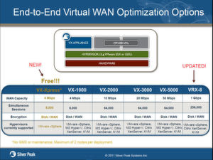 Mit der kostenfreien Appliance VX-Xpress ergänzt Silver Peak sein Portfolio an WAN-Optimierungs-Appliances für (virtualisierte) Rechenzentren. Bild: Silver Peak