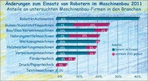 """So teilen sich die Änderungen in den Branchen zum Einsatz von Robotern auf erfahrene Anwender und Erstanwender in diesem Jahr auf: <em id=""""ForP_0594AC7D-9396-E89D-9994DC9037B223DA"""">Quelle: Quest TechnoMarketing_2011</em>"""