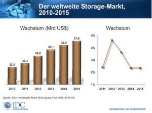 Bis 2015 soll sich das Wachstum fortsetzen.