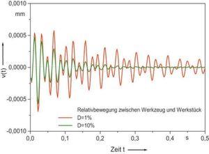Horizontale Ausschwingkurve der Multidam-Maschinenlagerung im Vergleich zu einer herkömmlichen Isolierplatte. Bild: Isoloc
