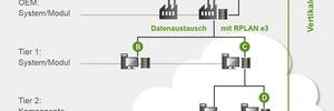 Mit Cloud Services zu einem kollaborativen Projektmanagement