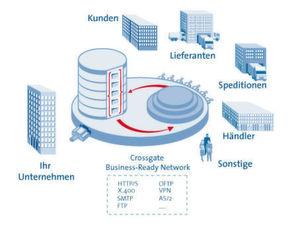 SAP übernimmt B2B-Netzwerk von Crossgate