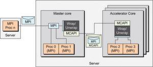 Kommunikation durch Tunnelung: Ein Hilfsdienst (Wrap/Unwrap) im Master-Kern verpackt eine MPI-Message in MCAPI und schickt sie an die Beschleunigerkerne. Die MPI-Nachricht wird dann wieder entpackt und an die betreffenden Prozessoren versandt (EEMBC)