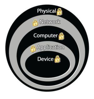 Das 'Defense-in-Depth'-Sicherheitskonzept nutzt mehrere physische und elektronische Verteidigungsebenen auf den verschiedenen Levels des Produktionssystems.
