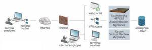 Die 4tress-Appliances von ActivIdentity erlaubt starke Authentifizierung in diversen Szenarien.