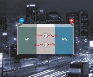 Aufbau der Fluorid-Ionen-Batterie: Ein fluoridhaltiger Elektrolyt trennt die Anode aus Metall und die Kathode aus Metallfluorid. (Bild: KIT)
