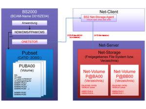 Die neuen Net-Storage-Möglichkeiten sind rot eingezeichnet. Bild: Fujitsu