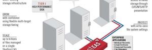 SevenTen bietet ein replizierendes Dateisystem für alle Arten von Archivdaten