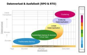 Je weniger Datenverlust zugestanden wird. desto mehr Aufwand ist in das Replikationsverfahren zu stecken. Mit einer guten Balance von RPO und RTO lassen sich jedoch Kosten reduzieren.