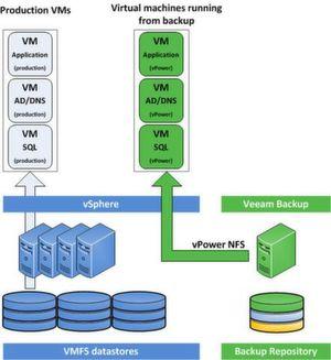 Mit der Backup-Software von Veeam lassen sich virtuelle Maschinen absichern.