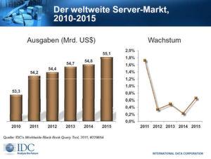 Dieses Jahr wird sich das Marktvolumen voraussichtlich auf rund 54,2 Milliarden US-Dollar belaufen.