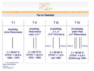 Von Tier1 bis Tier 4: Die vier Qualitätsstufen eines Rechenzentrums