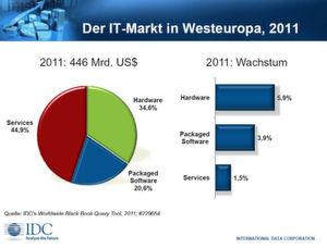 Services haben den größten Anteil am Gesamtmarkt.