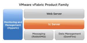 vFabric Application Management – ein Werkzeugkasten für Apps