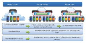 Mit Vplex-Geo von EMC lassen sich weit entfernte Rechenzentren zu virtuellen Server- und Storage-Pools zusammenzufassen. (EMC)