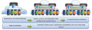 WAN-Optimierung und Virtual Storage im Verbund