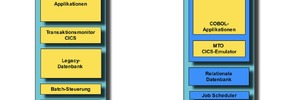 COBOL-Anwendungen ohne Mainframe