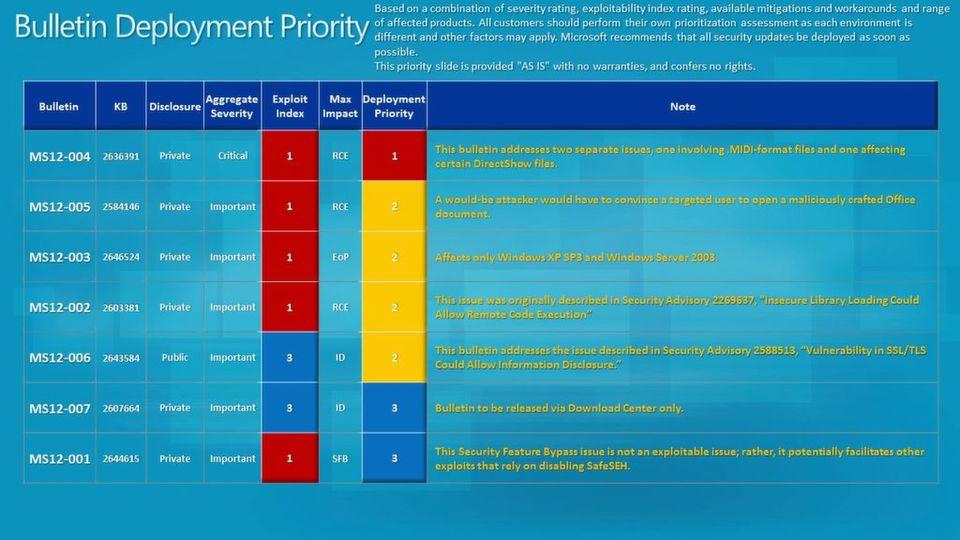 Nur einer der Januar-Patches besitzt laut Microsoft höchste Priorität.