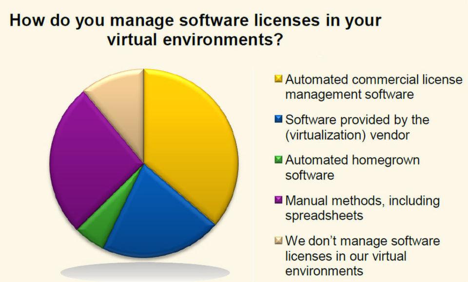 Laut IDC nutzen 36 Prozent der Unternehmen eine Management-Software, um ihre Lizenzen in virtuellen Umgebungen automatisch zu verwalten. (Bild: IDC)
