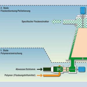 Das Funktionsprinzip des Flocformer: In einem zweistufigen Prozess werden zunächst in einem Turbo-Mischer die Polymere in den Schlamm eingebracht. Anschließend entsteht die spezifische Flockenstruktur durch einen Kegelrührer. (Bild: Aquen Aqua-Engineering)
