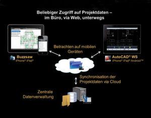 Mit den bereits vorhandenen Cloud-Diensten Buzzsaw und Autocad WS bietet Autodesk Ingenieuren und Konstrukteuren schon heute die Möglichkeit, rechenintensive Anwendungen in die Cloud zu verlegen. (Bild: Autodesk)