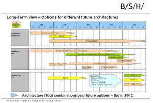 BSH hat auch im Jahr 2012 Pläne für den weiteren Einsatz von Service Now. (Bild: BSH Bosch und Siemens Hausgeräte)
