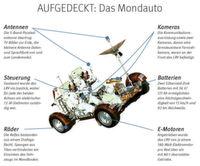 Das Mondauto – mit elektrischem Allradantrieb und Navi